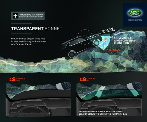 Land Rover reveals Transparent Bonnet virtual imaging concept.